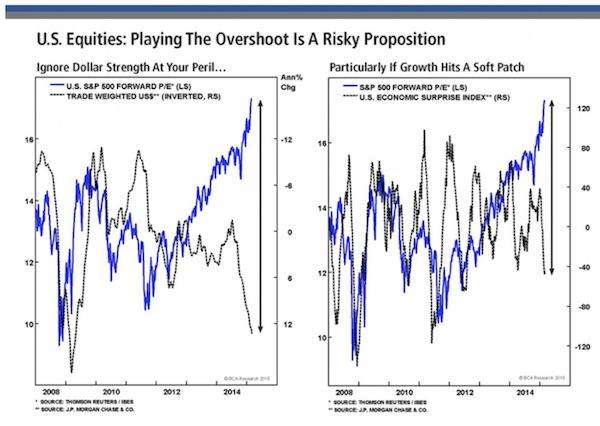 US equities overshoot EPS