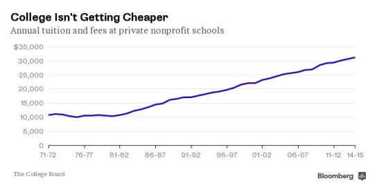 College tuitions soar