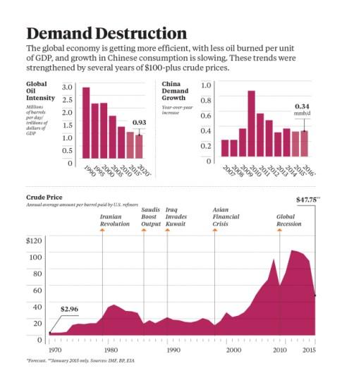 Demand destruction oil