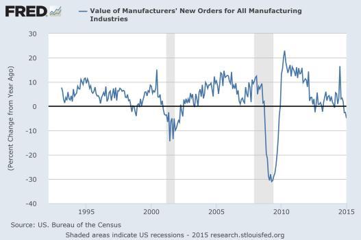 Factory Orders Fed