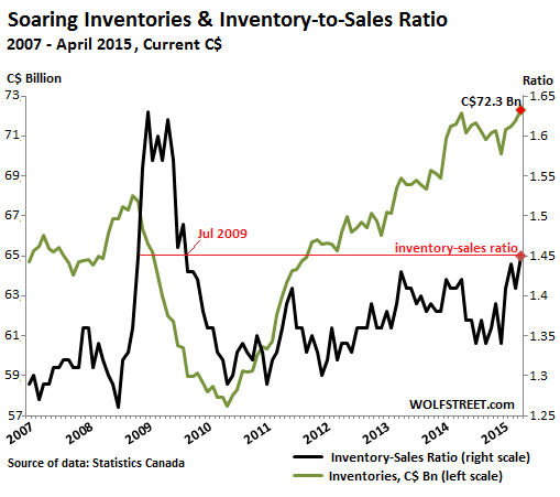 Canada-inventories-inventory-sales-ratio-2007_2015-04