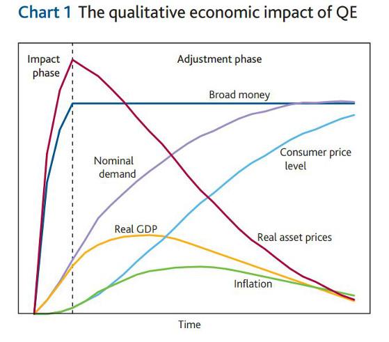 BOE QE2 chart