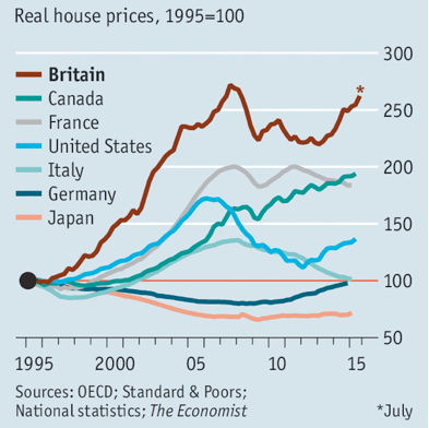 Real estate OECD