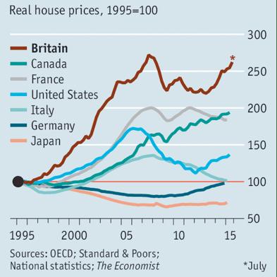 Real estate OECD