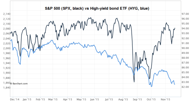 S&P and HYG