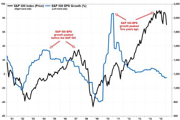 EPS and S&P 2016