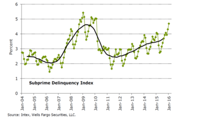 Subprime delinquency on auto loans