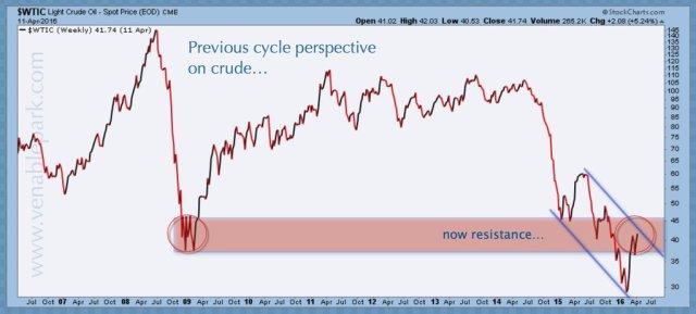 Crude April 13, 2016