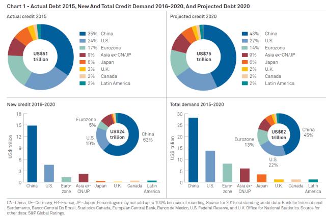 global corp debtchart-SP