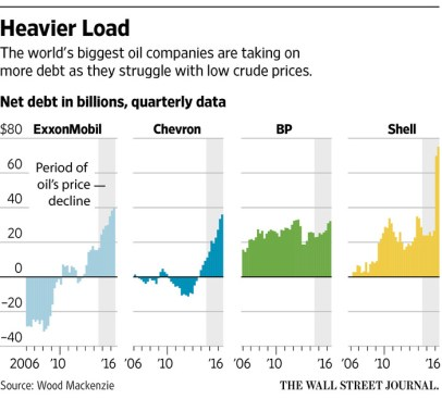 Oil co debt levels