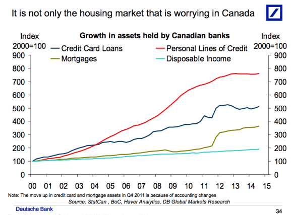 Cdn income flat and debt up