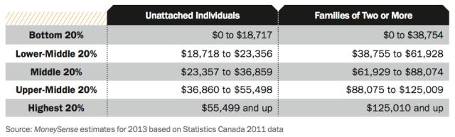 Income levels Canada