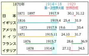金解禁制度の実施期間。 帝国書院「図説日本史通覧」P267