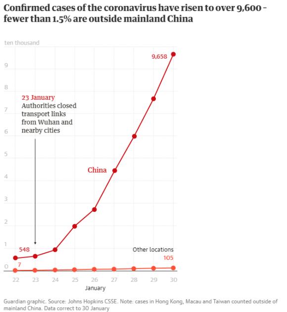 Coronavirus spread in China & Other Locations
