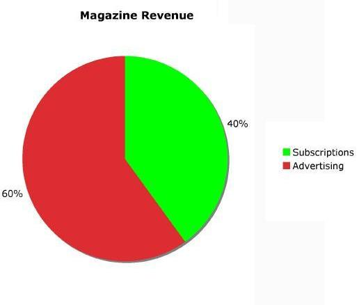 Magazine revenue