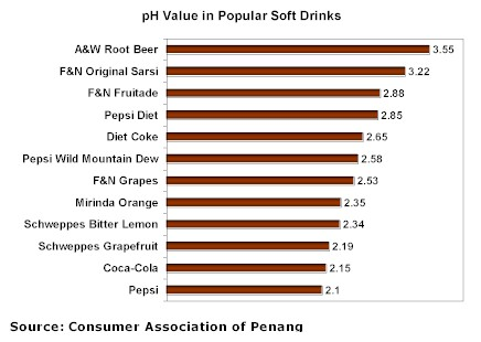 Ingredients in Soft Drinks - How Are Soft Drinks Bad And ...