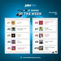 Jukebox Lists: Top Ten Songs You Should Listen To This Week – Koroba, Abracadabra & More