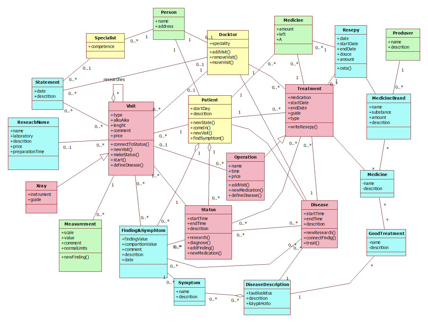 domain class diagram example holden vectra 2004 wiring modeling it dinosaurus blog page 2