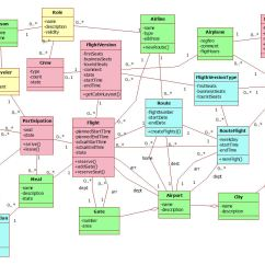 Class Diagram For Flight Reservation System 99 Civic Headlight Wiring Airline Business Area Models It Dinosaurus Blog