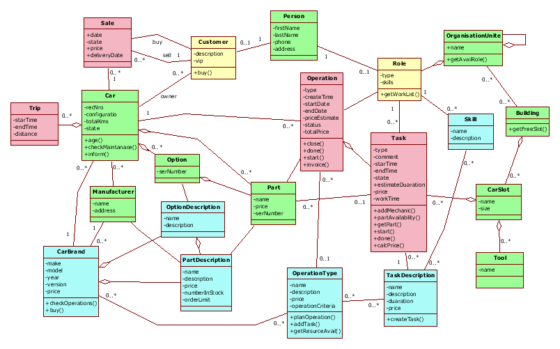 Domain model for car retail and maintenance    (1/3)