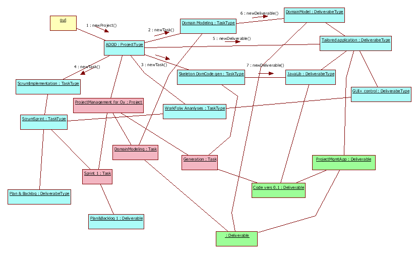 Domain model for Project Management (2/2)