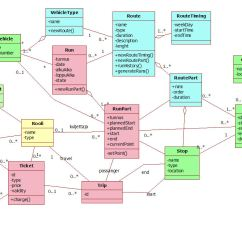 Class Diagram For Flight Reservation System 2007 Hyundai Accent Radio Wiring Object Oriented It Dinosaurus Blog Page 3