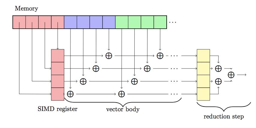 Demystifying Auto-vectorization in Julia   juliabloggers com