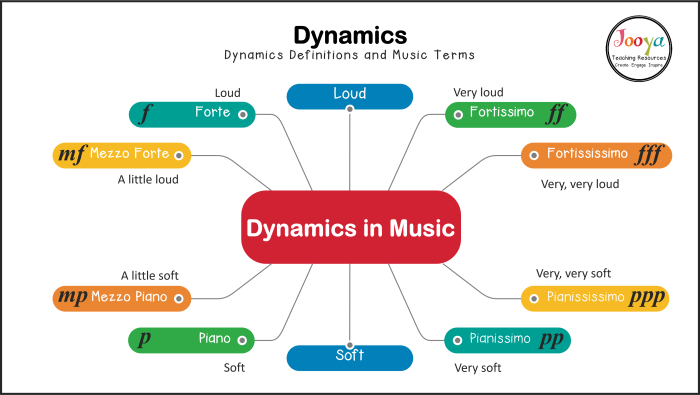 dynamics-in-music-diagram-with-symbols-and-defintions-with-border-2020