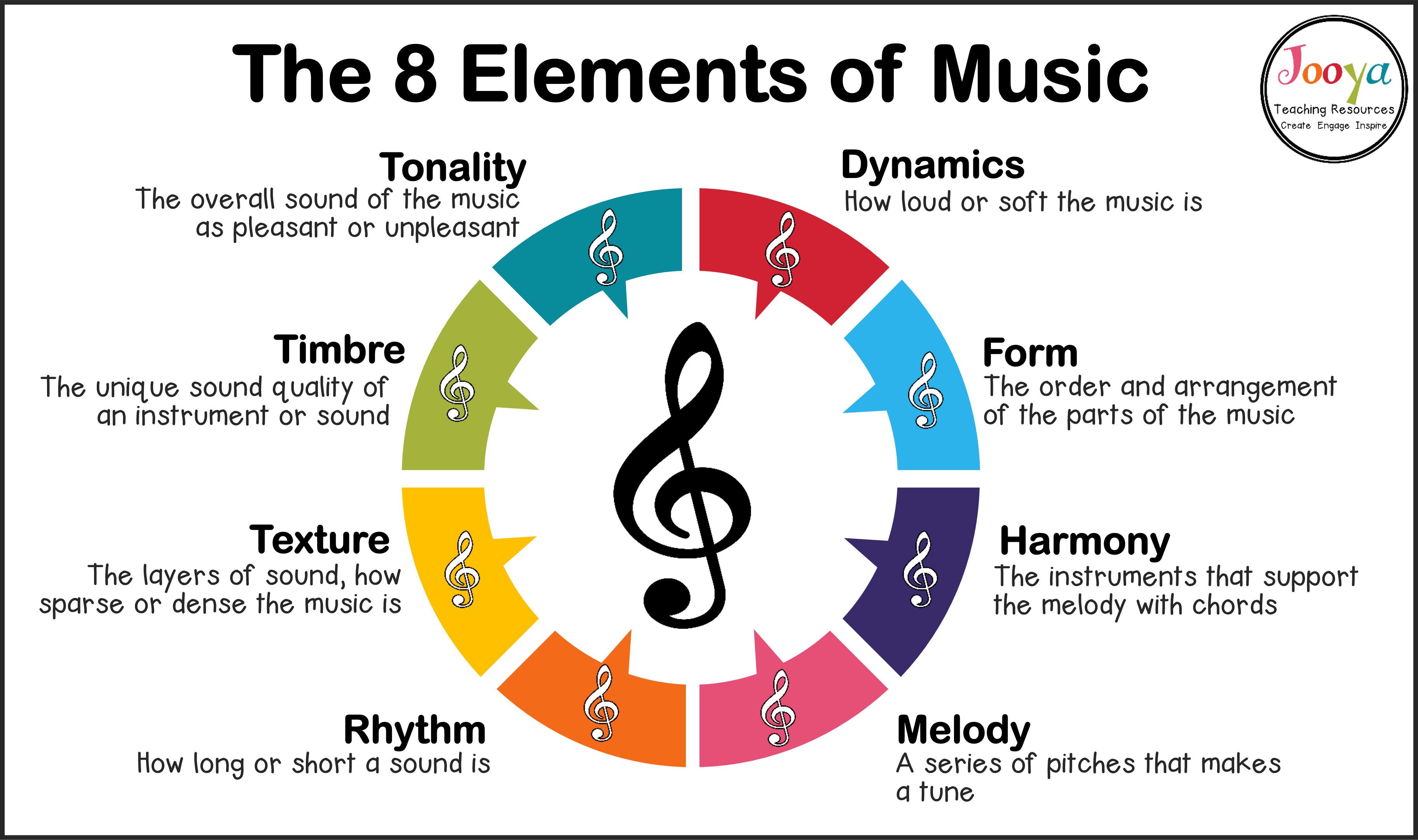 What are the 8 Elements of Music? -