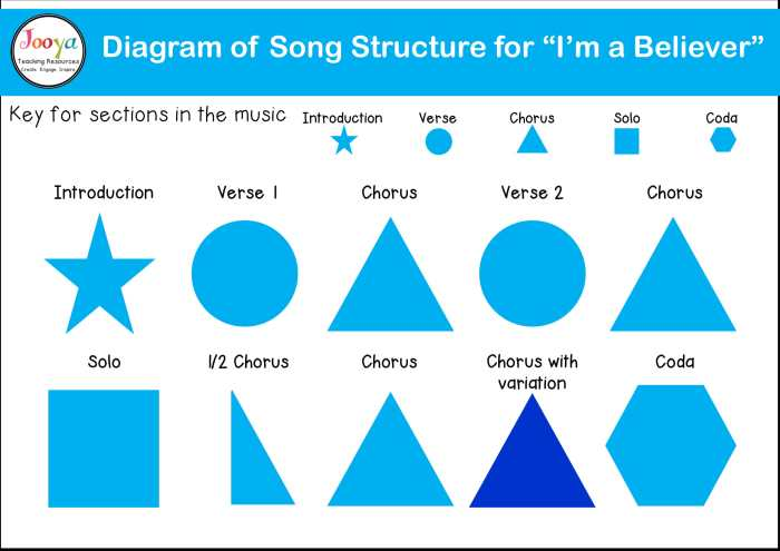 what-is-song-form-structure-diagram-2020