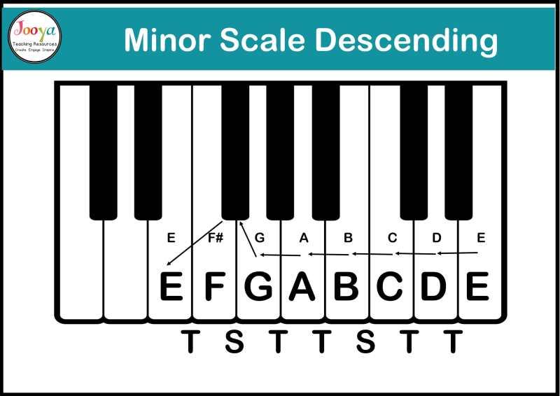 tonality-in-music-descending-minor-scale-diagram