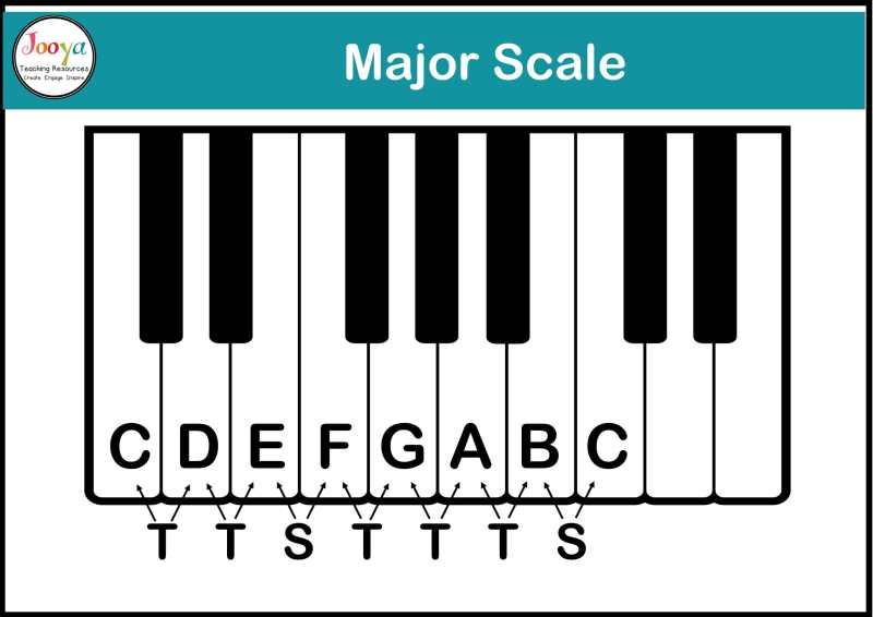 tonality-in-music-major-scale-diagram-2020