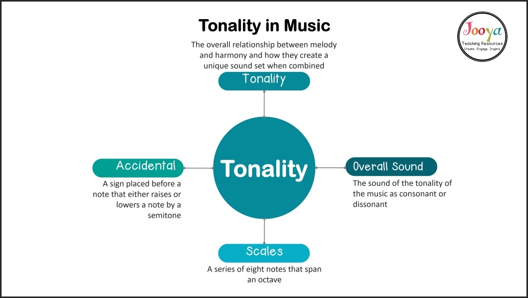 tonality-in-music-mind-map-2020