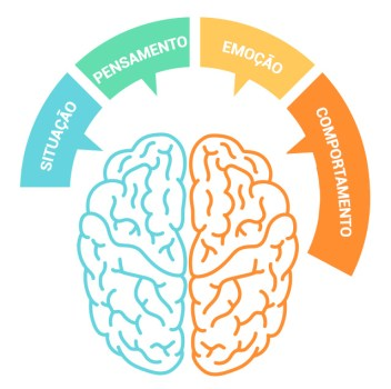 Resultado de imagem para terapia cognitivo comportamental