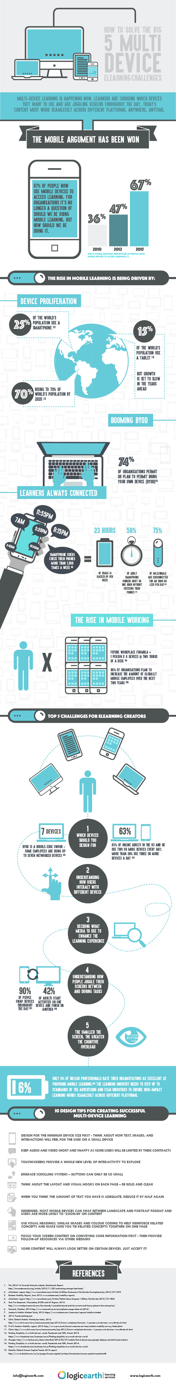 5-multi-device-challenges-2016