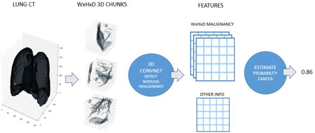 Solution Overview (by Julian de Wit)