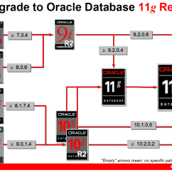 Oracle Database 11g Architecture Diagram With Explanation The Rock Cycle Fill In Blank 11gr2 Upgrades Advanced Tips And Best
