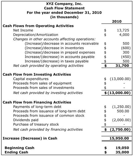 Proceeds of Debt 2792500 Reductions to Debt Cash Flow from ...