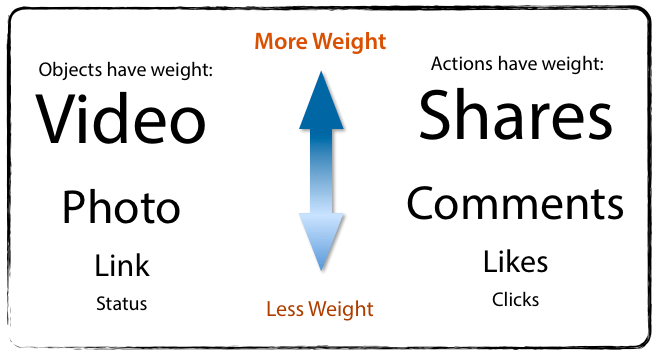 weight_facebook-el edgerank