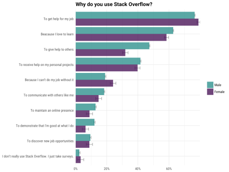 why use stack overflow