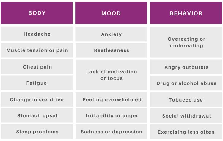Stress Symptom Chart