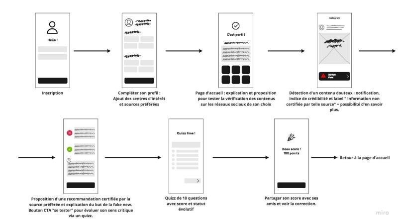 Atelier Idéation - User Flow
