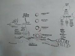 Les processus modélisés