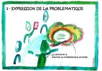 Expression de la problématique
