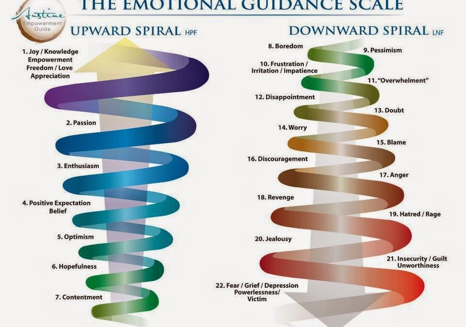 What's Your Vibrational Frequency?