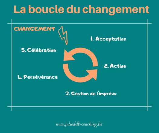 Boucle du changement