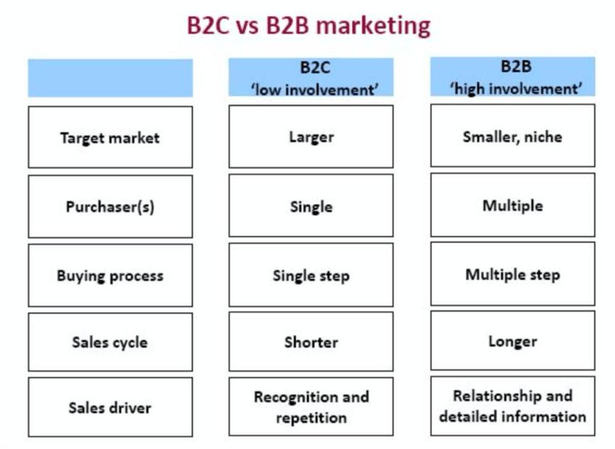 B2C vs B2B marketing