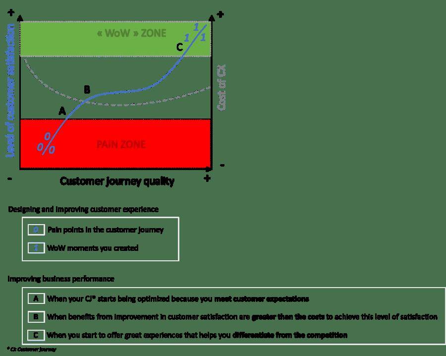 customer journey quality graphic