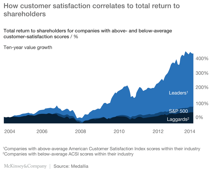 customer satisfaction correlated to return shareholders