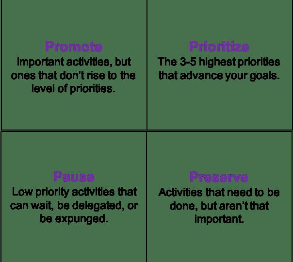 Promote, Prioritize, Pause, Preserve boxes